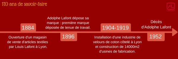 L'histoire de la marque Lafont