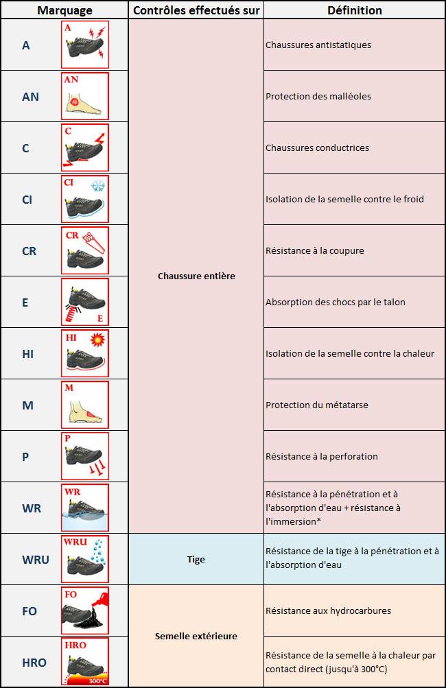 Normes des chaussures de sécurité et pictogrammes associés