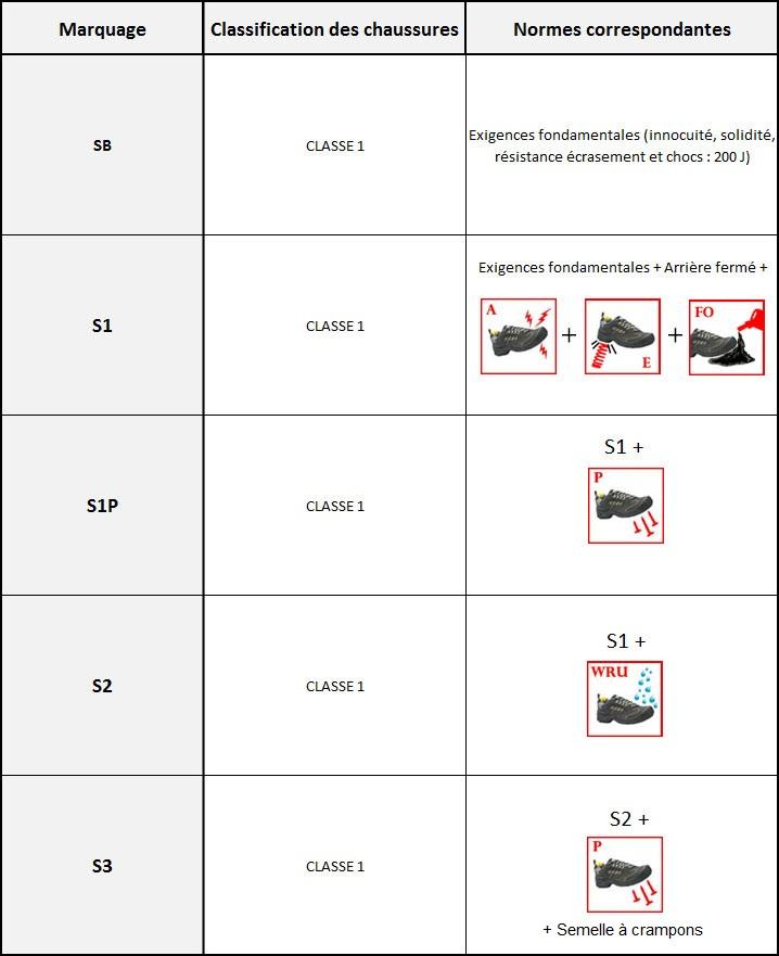 Tableau de classification des normes pour chaussures de sécurité