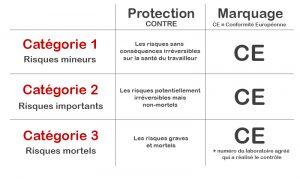 categorie EPI et marquage CEE