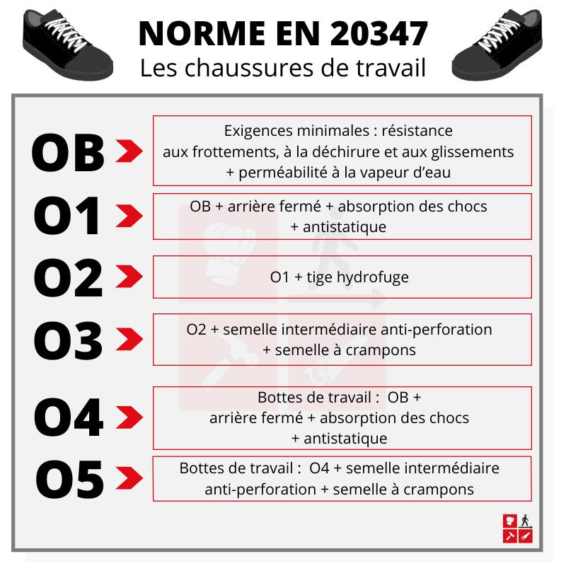 Norme EN 20347 - Les catégories de chaussures de travail