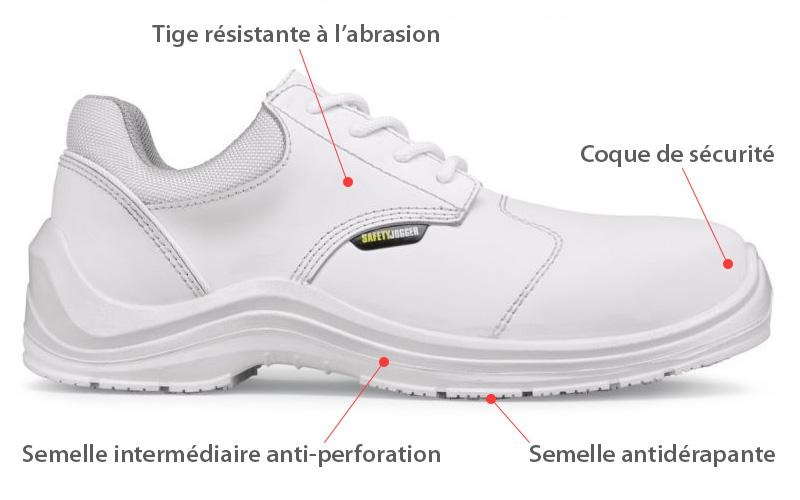 Chaussure de sécurité blanche norme S3 safety jogger