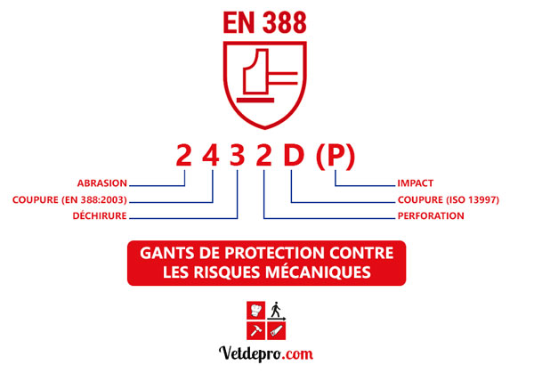 Pictogramme norme EN 388